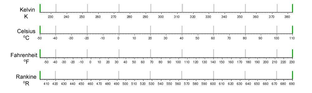 Temperature conversions celsius to fahrenheit online for 0 kelvin to fahrenheit conversion table